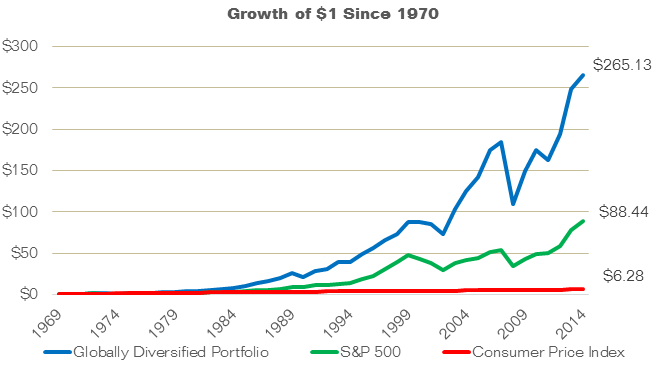Chasing Returns: Growth of $1 Since 1970