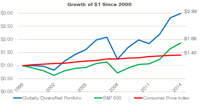 Growth of $1: Since 2000