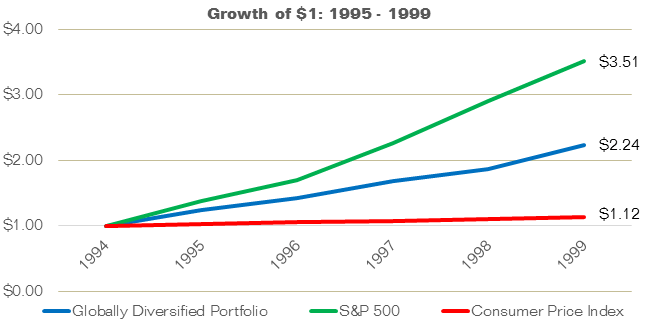 Growth of $1: 1995-1999