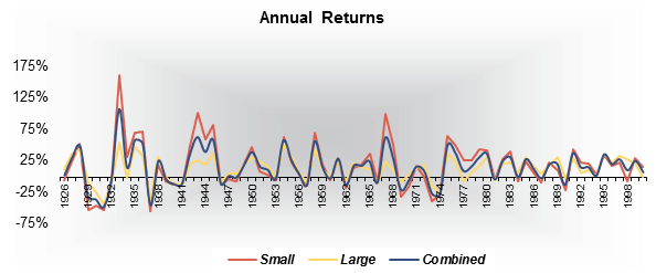 Annual Returns: Small vs. Large vs. Combined