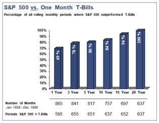 Stay Fully Invested: S&P 500 vs. One-Month T-Bills