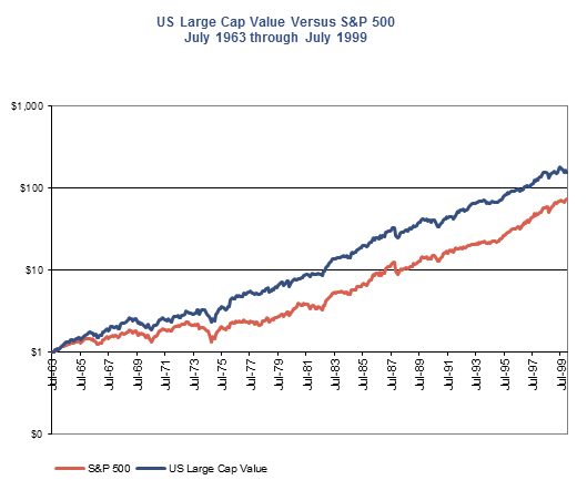 US Large Cap Value vs S&P 500