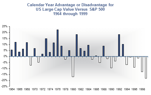 Calendary Year Advantage or Disadvantage