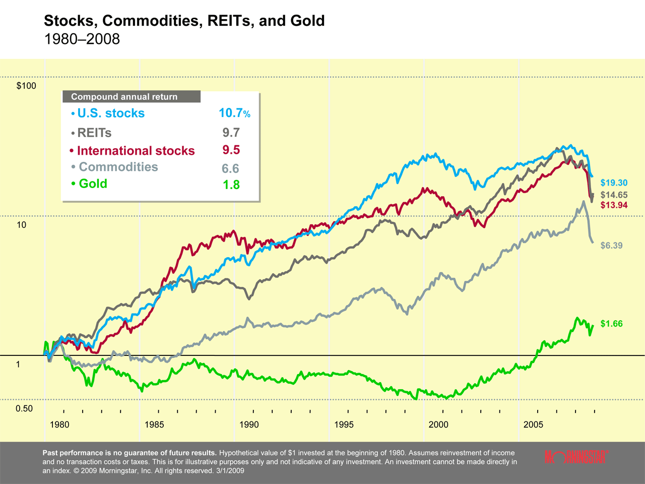 Stocks, Commodities, REITs, and Gold