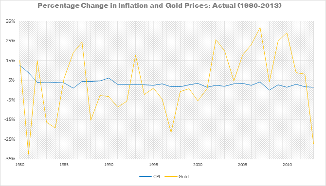 Percentage Change in Inflation and Gold Prices