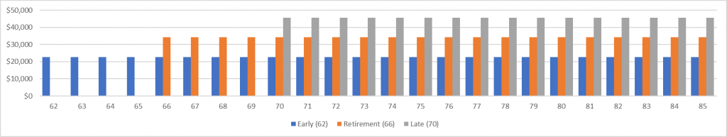 Chart illustrating three of a retiree's possible options (early: 62 years; retirement: 66; late: 70) with a value in today's dollars of around $459,000.