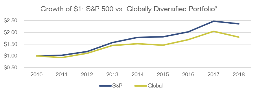 Line chart showing the growth of a $1 investment in S&P 500 compared to a $1 investment in a globally diversified portfolio from 2010 to 2018. The S&P 500 outperforms the global portfolio for the entire run.