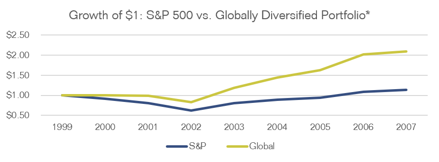 Line chart showing the growth of a $1 investment in S&P 500 compared to a $1 investment in a globally diversified portfolio from 1999 to 2007. The global portfolio outperforms the S&P 500 for this timespan.