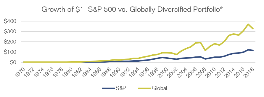 Line chart showing the growth of a $1 investment in S&P 500 compared to a $1 investment in a globally diversified portfolio from 1970 to 2018. The two lines overlap from 1970-1982 and begin to diverge with the global portfolio outperforming the S&P 500 for the rest of the timespan.