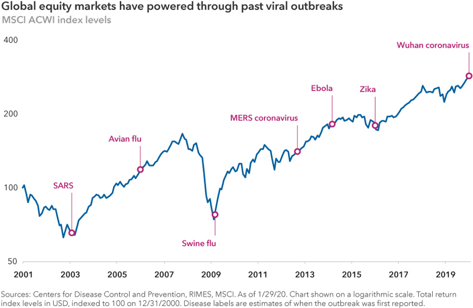 A chart showing that global equity markets have powered through past viral outbreaks, from 2001 to 2019, including outbreaks from SARS, Avian flu, Swine flu, MERS coronavirus, Ebola, Zika, and now the Wuhan coronavirus (COVID-19)