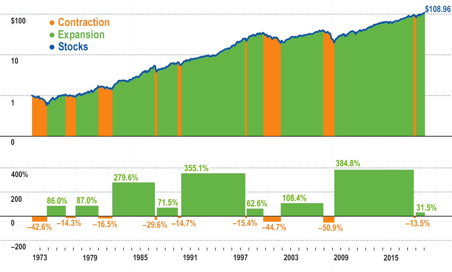 A chart showing stock market contractions and expansions from 1973 to 2019. The expansions represent a large portion of the graph with small periods of contraction at various times throughout the period.
