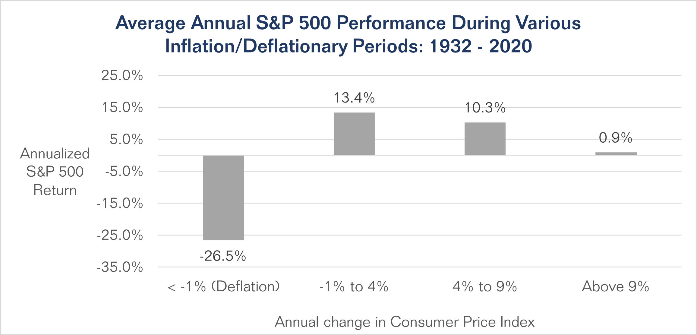 Average annual S&P 500 Performance During Various Inflation/Deflationary Periods (1932-2020): During periods where annual change in Consumer Price Index (CPI) was less than -1% (i.e., deflation), annualized S&P returns were -26.5%; during periods where annual change in CPI was between -1% and 4%, annualized S&P 500 returns were 13.4%; during periods where annual change in CPI was between 4% and 9%, annualized S&P returns were 10.3%; and during periods where annual change in CPI was above 9%, annualized S&P 500 returns were 0.9%.